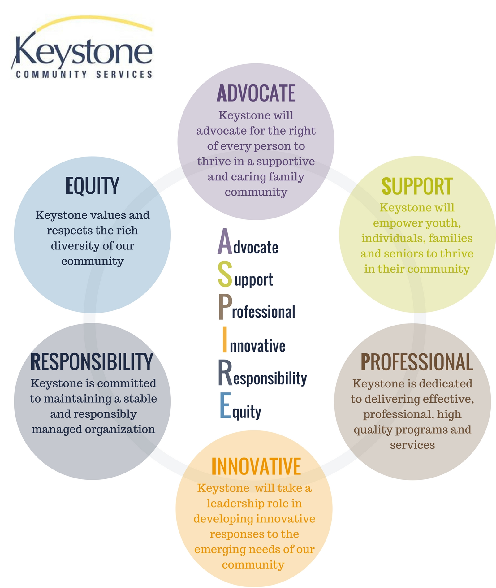 Keystone values
